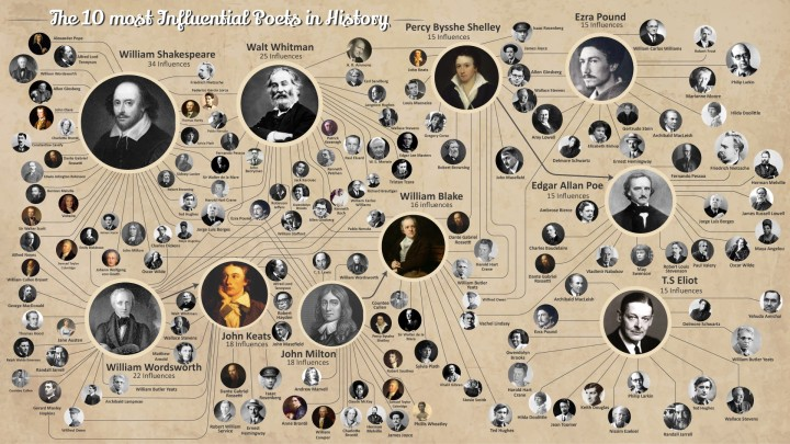 the-most-influential-poets-in-history